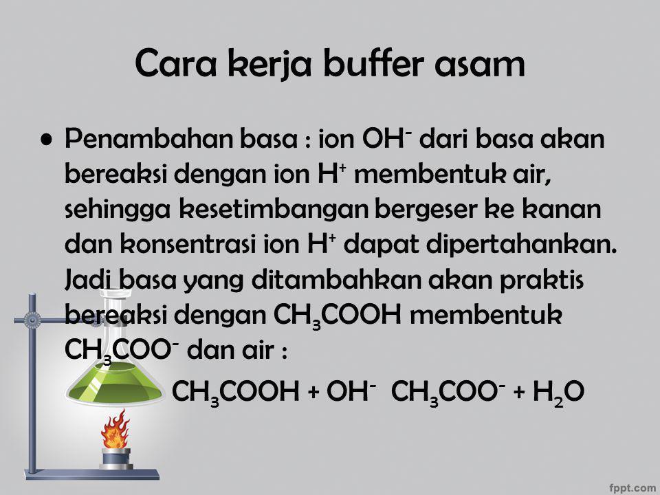 Cara kerja buffer basa Contoh larutan penyangga basa : NH 3 dan NH 4 + Dalam larutan kesetimbangan : NH 3 + H 2 O NH 4 + + OH - Penambahan asam : ion H + dari asam akan mengikat ion OH -, sehingga kesetimbangan bergeser ke kanan dan konsentrasi ion OH ‑ dapat dipertahankan.