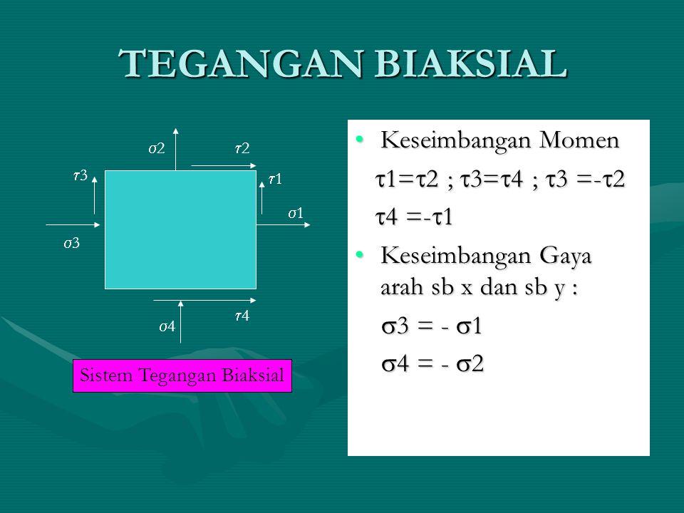 TEGANGAN BIAKSIAL Keseimbangan MomenKeseimbangan Momen  1=  2 ;  3=  4 ;  3 =-  2  1=  2 ;  3=  4 ;  3 =-  2  4 =-  1  4 =-  1 Keseimb