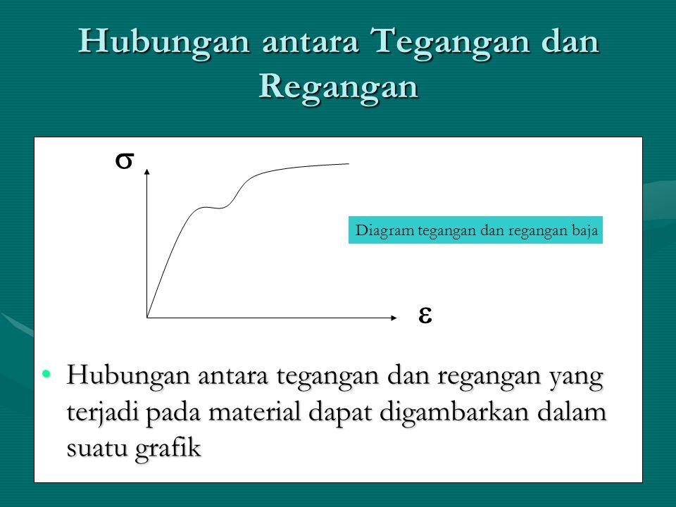 Hubungan antara Tegangan dan Regangan Hubungan antara tegangan dan regangan yang terjadi pada material dapat digambarkan dalam suatu grafikHubungan an