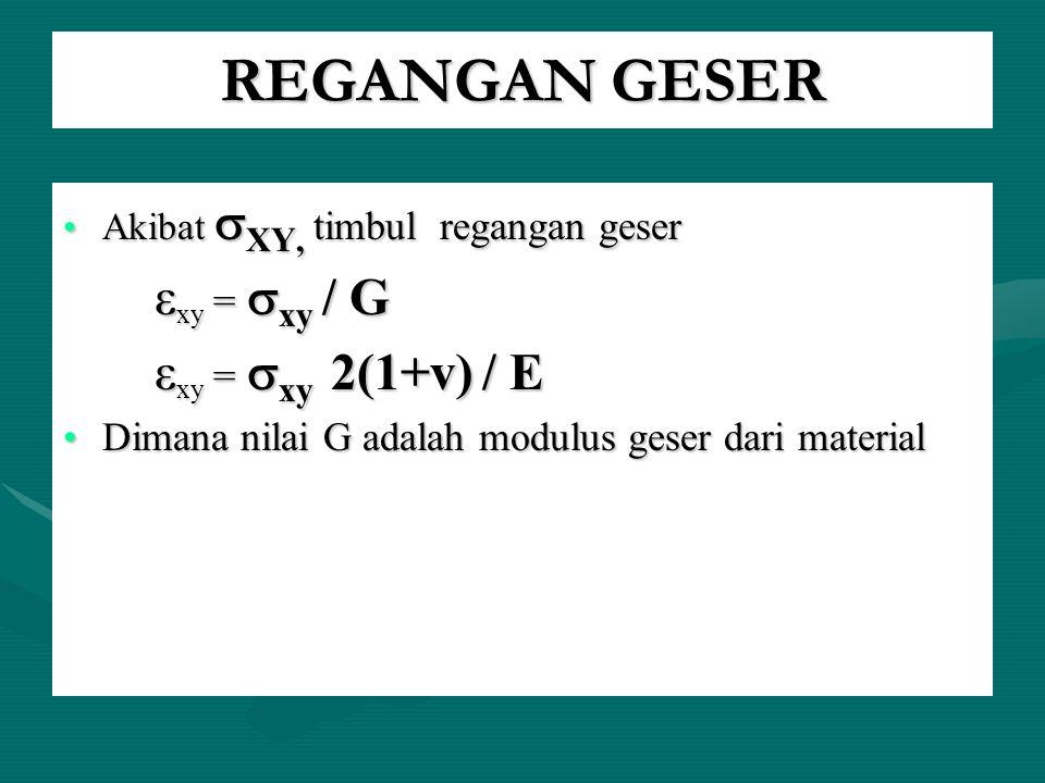 REGANGAN GESER Akibat  XY, timbul regangan geserAkibat  XY, timbul regangan geser ε xy =  xy / G ε xy =  xy / G ε xy =  xy 2(1+v) / E ε xy =  xy
