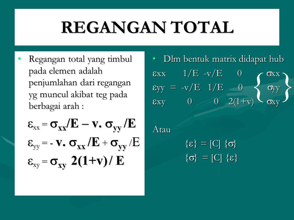 REGANGAN TOTAL Regangan total yang timbul pada elemen adalah penjumlahan dari regangan yg muncul akibat teg pada berbagai arah :Regangan total yang ti