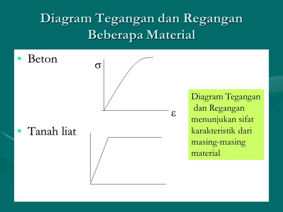 Diagram Tegangan dan Regangan Beberapa Material BetonBeton Tanah liatTanah liat   Diagram Tegangan dan Regangan menunjukan sifat karakteristik dari