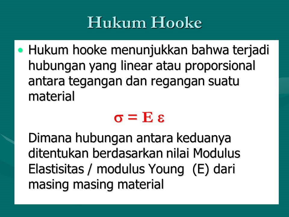 Hukum Hooke Hukum hooke menunjukkan bahwa terjadi hubungan yang linear atau proporsional antara tegangan dan regangan suatu materialHukum hooke menunj