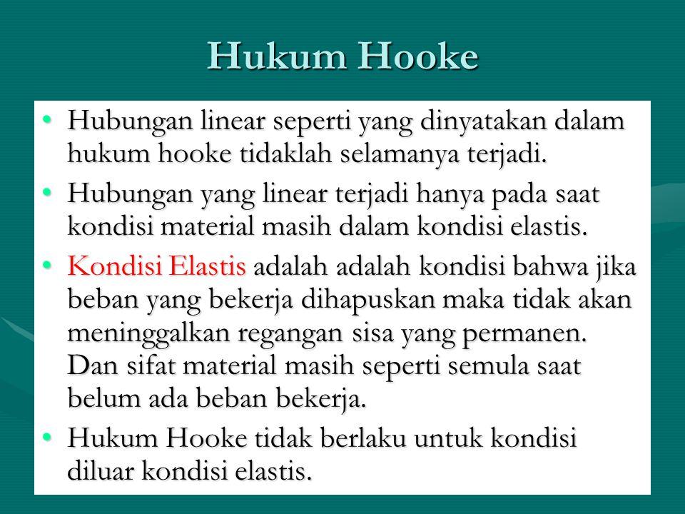 Hukum Hooke Hubungan linear seperti yang dinyatakan dalam hukum hooke tidaklah selamanya terjadi.Hubungan linear seperti yang dinyatakan dalam hukum h