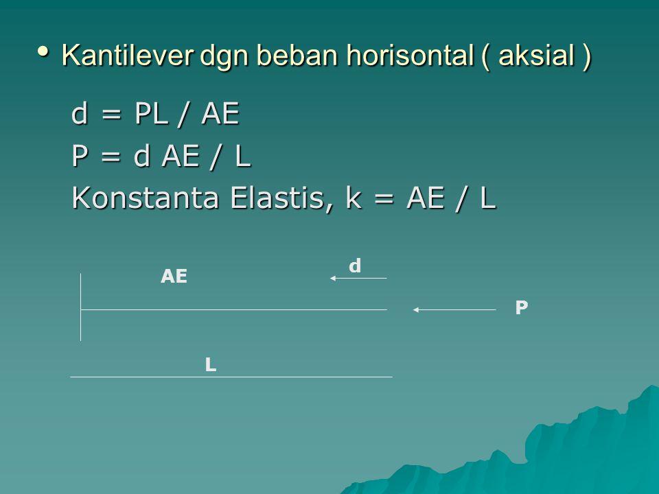Kantilever dgn beban horisontal ( aksial ) Kantilever dgn beban horisontal ( aksial ) d = PL / AE d = PL / AE P = d AE / L P = d AE / L Konstanta Elas