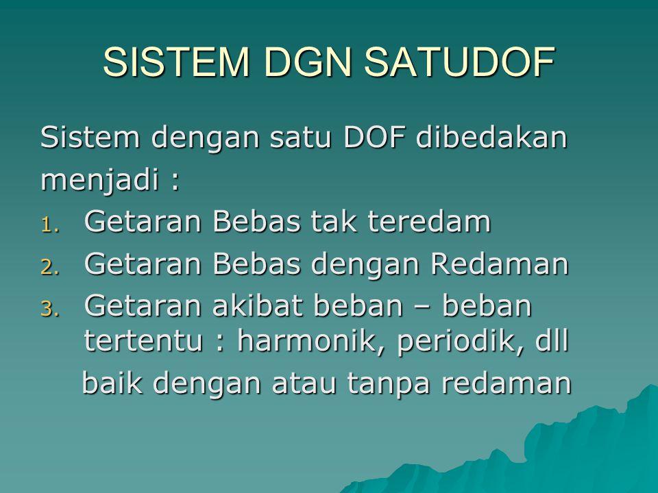 SISTEM DGN SATUDOF Sistem dengan satu DOF dibedakan menjadi : 1. Getaran Bebas tak teredam 2. Getaran Bebas dengan Redaman 3. Getaran akibat beban – b