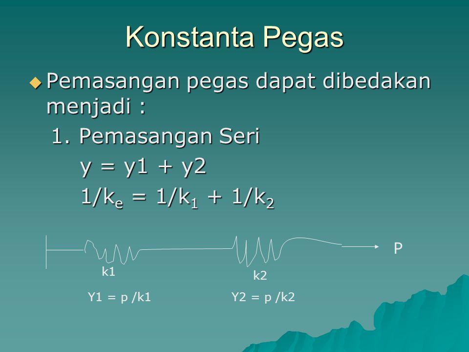 Konstanta Pegas  Pemasangan pegas dapat dibedakan menjadi : 1. Pemasangan Seri 1. Pemasangan Seri y = y1 + y2 y = y1 + y2 1/k e = 1/k 1 + 1/k 2 1/k e