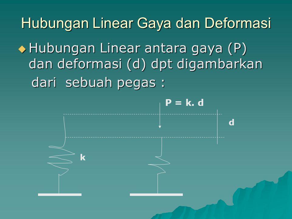 Hubungan Linear Gaya dan Deformasi  Hubungan Linear antara gaya (P) dan deformasi (d) dpt digambarkan dari sebuah pegas : dari sebuah pegas : P = k.