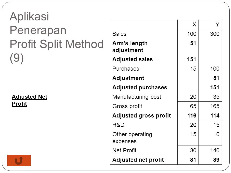 Aplikasi Penerapan Profit Split Method (8) Adjustment for transfer price between X and Y Sales price if X makes no profit = 100 – 30 = 70 Adjusted sal