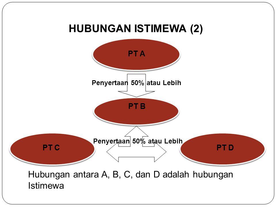 HUBUNGAN ISTIMEWA (1) Hubungan antara A dan B merupakan hubungan istimewa. PT B PT A Penyertaan 25% atau Lebih