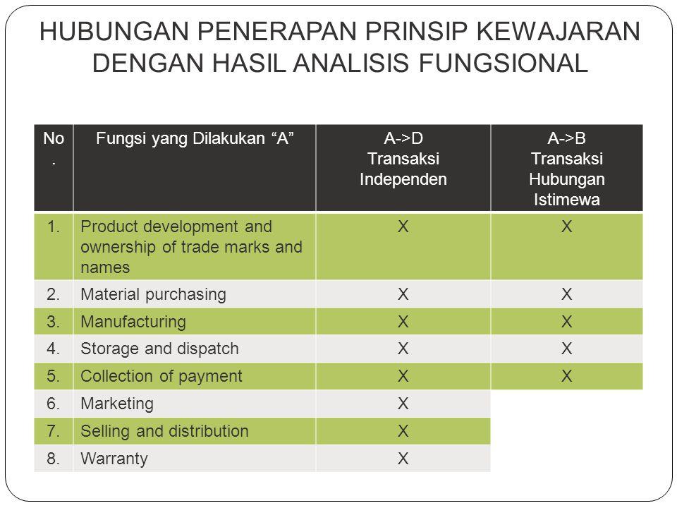 FAKTOR-FAKTOR KESEBANDINGAN OECD Transfer Pricing Guidelines Karakteristik dari produk yang ditransaksikan Hasil analisis mengenai fungsi yang dilakuk