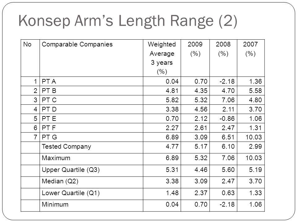 Konsep Arm's Length Range (1) Konsep rentang harga atau laba wajar digunakan bila terdapat beberapa data pembanding yang dipakai: Yang diterima sebaga