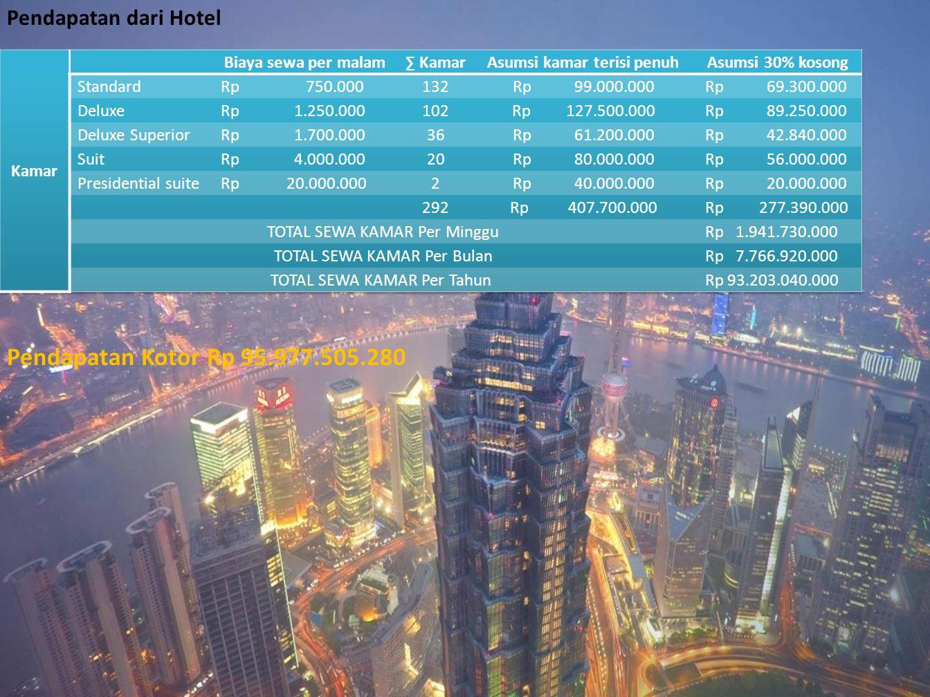Pendapatan dari Hotel Pendapatan Kotor Rp 95.977.505.280