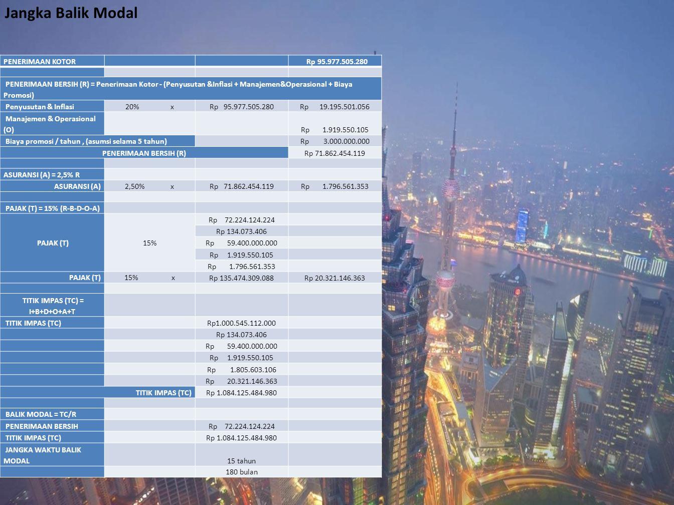PENERIMAAN KOTOR Rp 95.977.505.280 PENERIMAAN BERSIH (R) = Penerimaan Kotor - (Penyusutan &Inflasi + Manajemen&Operasional + Biaya Promosi) Penyusutan
