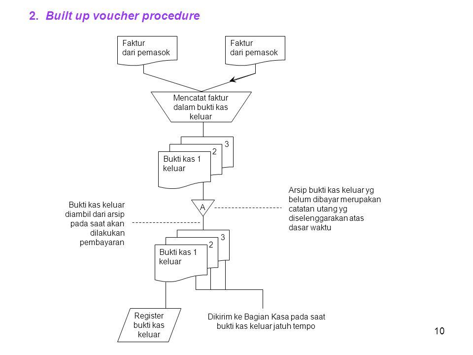 10 2. Built up voucher procedure Mencatat faktur dalam bukti kas keluar Faktur dari pemasok A 3 2 Bukti kas 1 keluar Dikirim ke Bagian Kasa pada saat