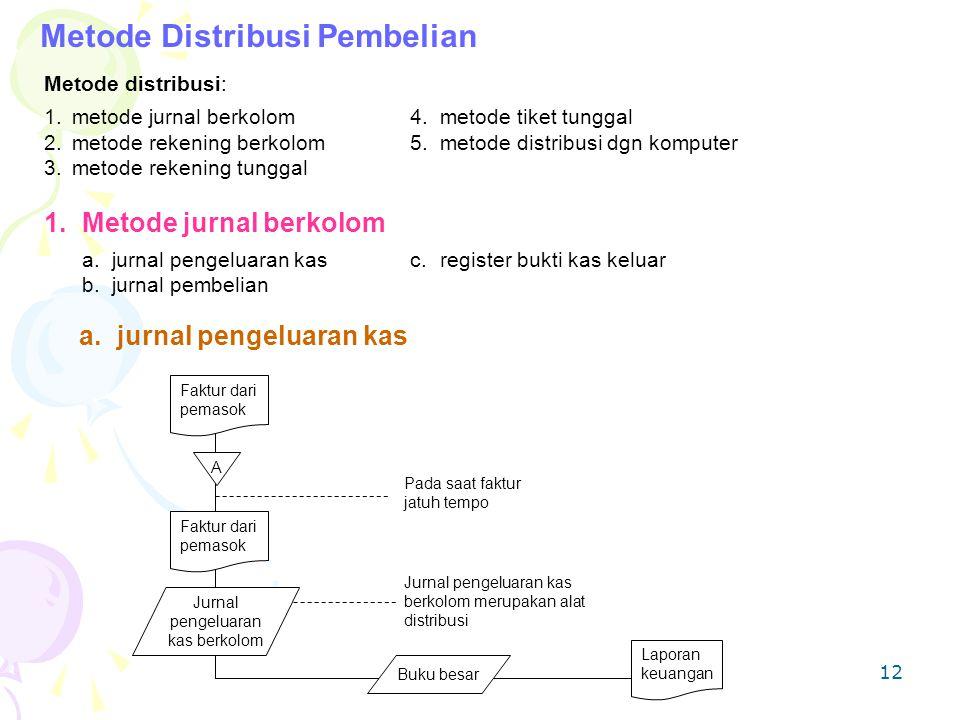 12 Metode Distribusi Pembelian Metode distribusi: 1.metode jurnal berkolom4.metode tiket tunggal 2.metode rekening berkolom5.metode distribusi dgn kom