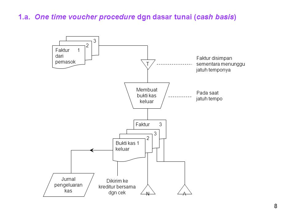 8 1.a. One time voucher procedure dgn dasar tunai (cash basis) Faktur 3 Pada saat jatuh tempo Membuat bukti kas keluar 3 2 Faktur 1 dari pemasok T Jur