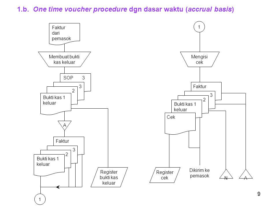 9 1.b. One time voucher procedure dgn dasar waktu (accrual basis) SOP 3 Membuat bukti kas keluar Faktur dari pemasok A Register cek 3 2 Bukti kas 1 ke