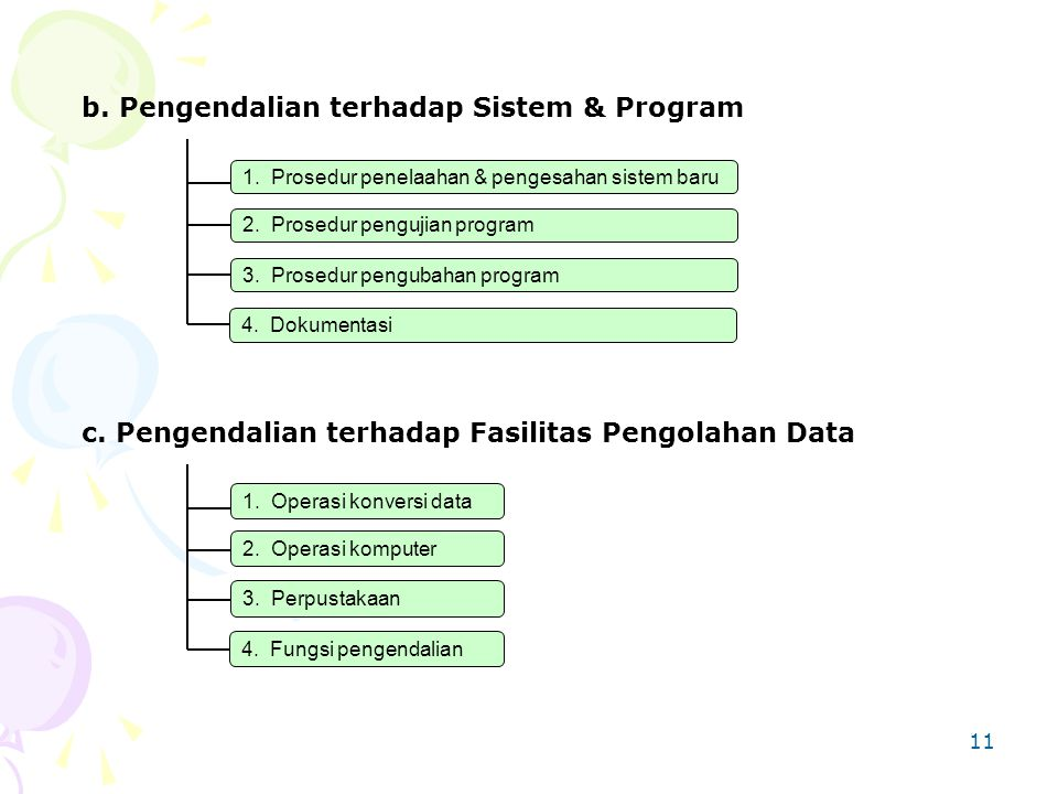 11 1. Prosedur penelaahan & pengesahan sistem baru 2. Prosedur pengujian program 3. Prosedur pengubahan program b. Pengendalian terhadap Sistem & Prog