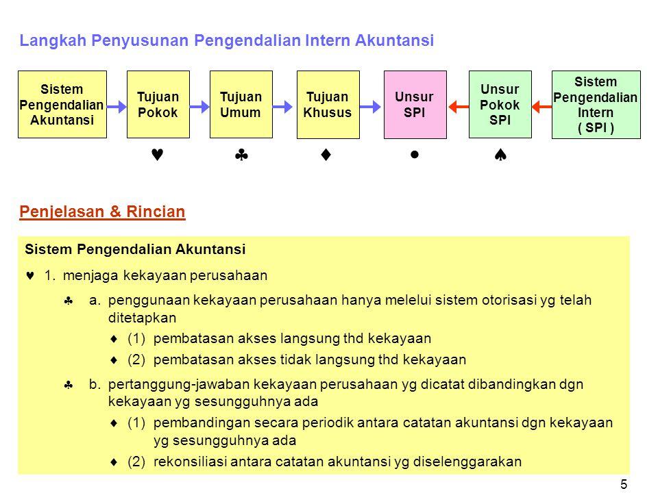 5 Langkah Penyusunan Pengendalian Intern Akuntansi Penjelasan & Rincian Sistem Pengendalian Akuntansi 1.menjaga kekayaan perusahaan  a.penggunaan kek
