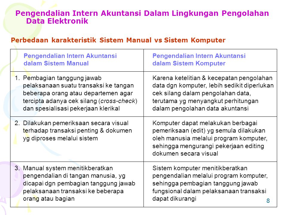 8 Pengendalian Intern Akuntansi Dalam Lingkungan Pengolahan Data Elektronik Pengendalian Intern Akuntansi dalam Sistem Manual Pengendalian Intern Akun