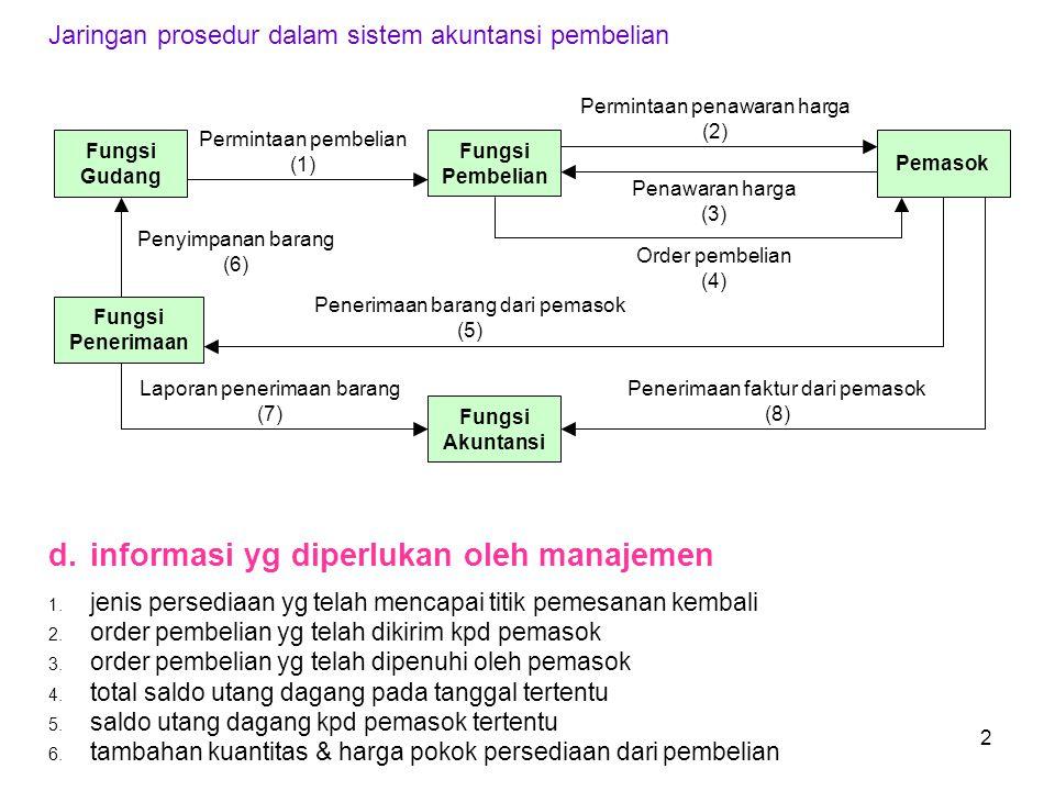 Jaringan prosedur dalam sistem akuntansi pembelian Penerimaan faktur dari pemasok (8) Laporan penerimaan barang (7) Permintaan pembelian (1) Fungsi Pembelian Pemasok Fungsi Akuntansi Fungsi Gudang Fungsi Penerimaan Permintaan penawaran harga (2) Penawaran harga (3) Order pembelian (4) Penyimpanan barang (6) Penerimaan barang dari pemasok (5) d.informasi yg diperlukan oleh manajemen 1.