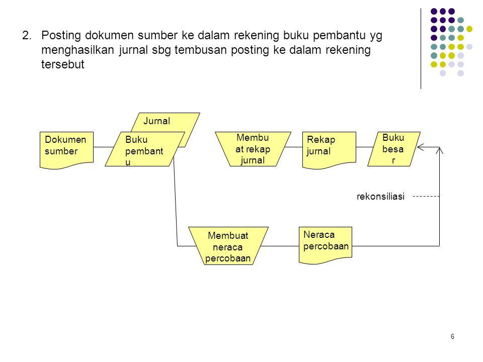 6 2.Posting dokumen sumber ke dalam rekening buku pembantu yg menghasilkan jurnal sbg tembusan posting ke dalam rekening tersebut Dokumen sumber Jurna
