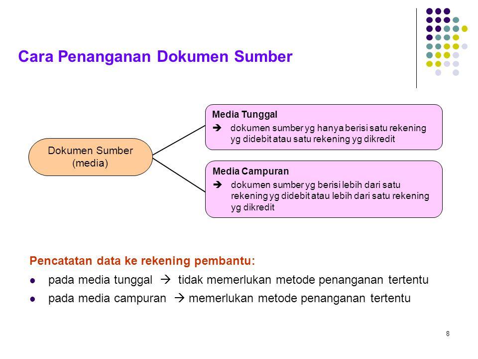 8 Cara Penanganan Dokumen Sumber Dokumen Sumber (media) Media Tunggal  dokumen sumber yg hanya berisi satu rekening yg didebit atau satu rekening yg