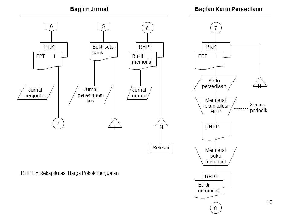 10 Bagian Jurnal Selesai T Membuat rekapitulasi HPP N Kartu persediaan 7 PRK FPT 1 5 6 Jurnal penjualan Bukti setor bank Jurnal penerimaan kas 8 RHPP