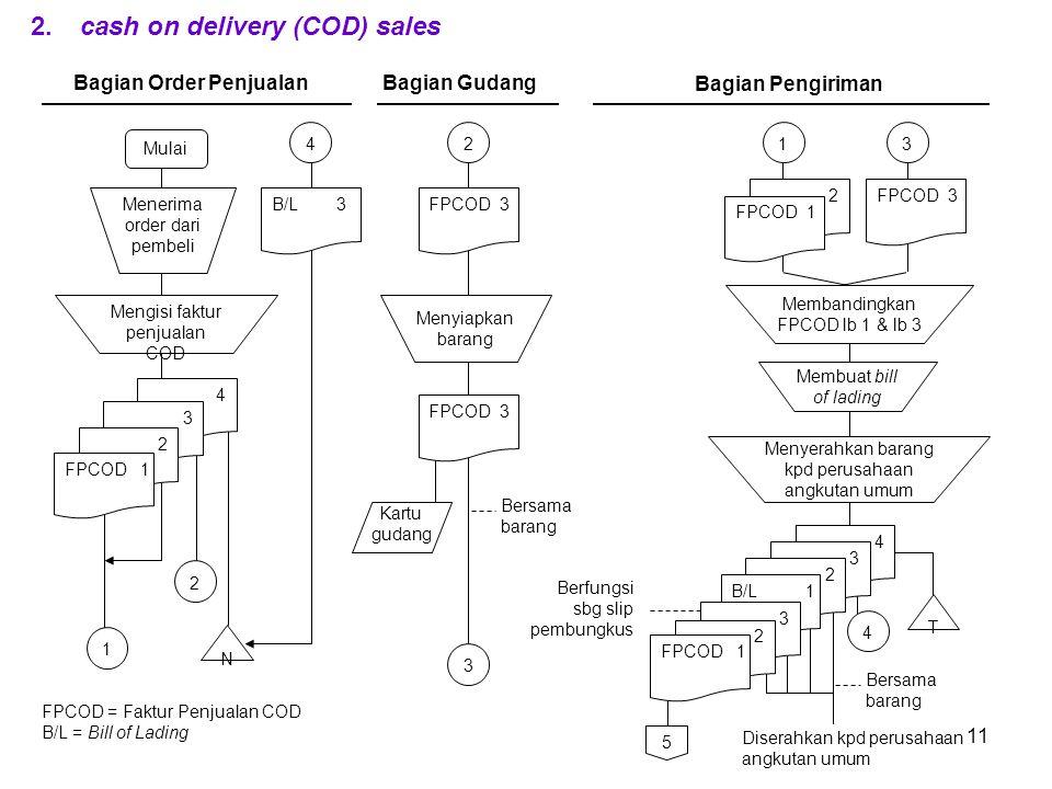 11 2. cash on delivery (COD) sales 4 Mulai 4 FPCOD = Faktur Penjualan COD B/L = Bill of Lading 1 Bagian Order Penjualan Mengisi faktur penjualan COD N