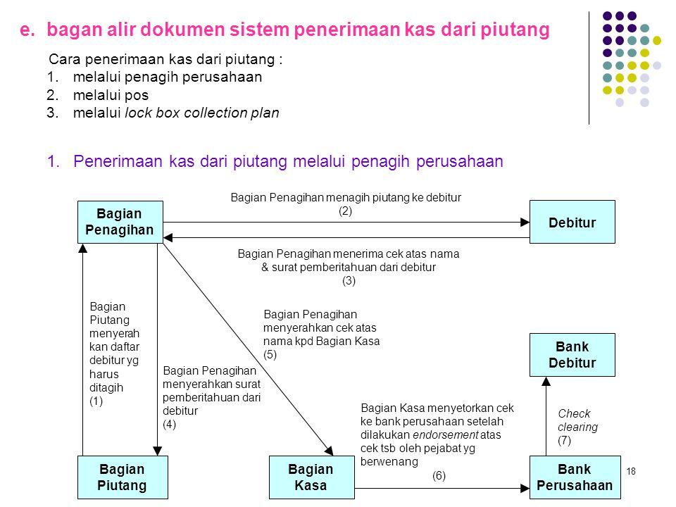 18 e.bagan alir dokumen sistem penerimaan kas dari piutang Cara penerimaan kas dari piutang : 1.melalui penagih perusahaan 2.melalui pos 3.melalui loc