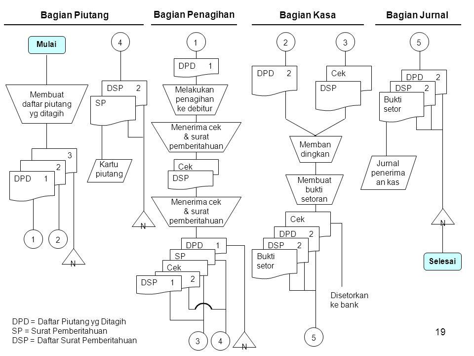 19 DPD 1 SP Cek DPD = Daftar Piutang yg Ditagih SP = Surat Pemberitahuan DSP = Daftar Surat Pemberitahuan 1 Bagian Piutang Mulai N Membuat daftar piut