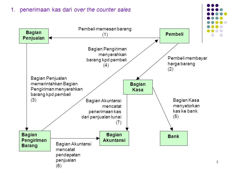 2 1.penerimaan kas dari over the counter sales Pembeli Bagian Pengiriman Barang Bagian Kasa Bank Pembeli memesan barang (1) Bagian Pengiriman menyerah