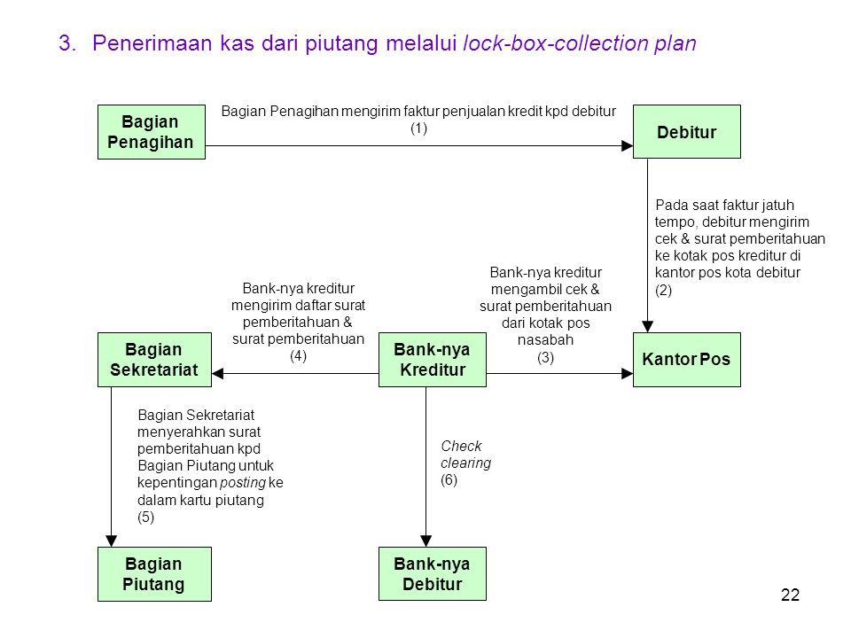 22 3.Penerimaan kas dari piutang melalui lock-box-collection plan Bagian Penagihan mengirim faktur penjualan kredit kpd debitur (1) Debitur Bagian Sek