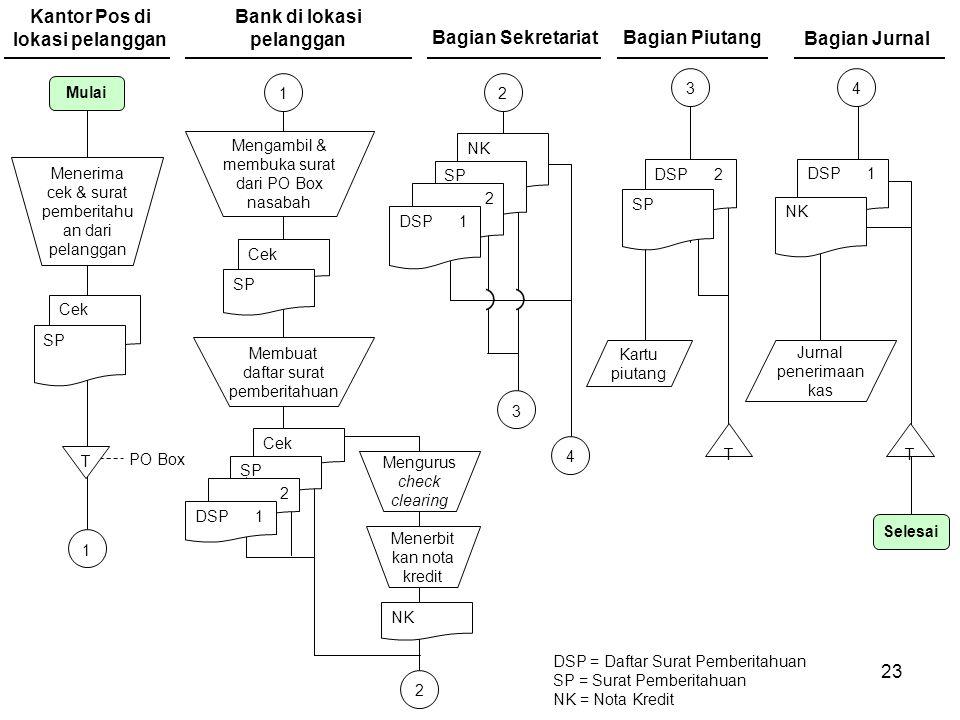 23 Bagian Sekretariat Cek Kantor Pos di lokasi pelanggan SP DSP = Daftar Surat Pemberitahuan SP = Surat Pemberitahuan NK = Nota Kredit Bagian Piutang