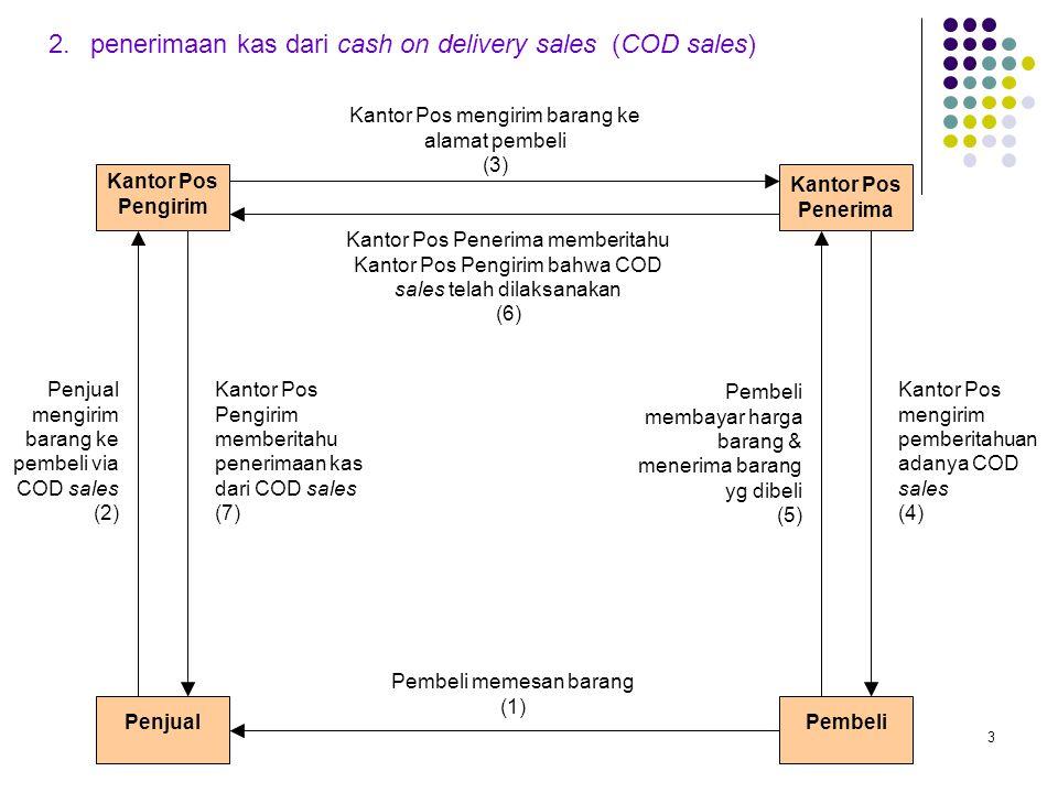 3 2.penerimaan kas dari cash on delivery sales (COD sales) Kantor Pos Pengirim Penjual Kantor Pos Penerima Pembeli Kantor Pos mengirim barang ke alama