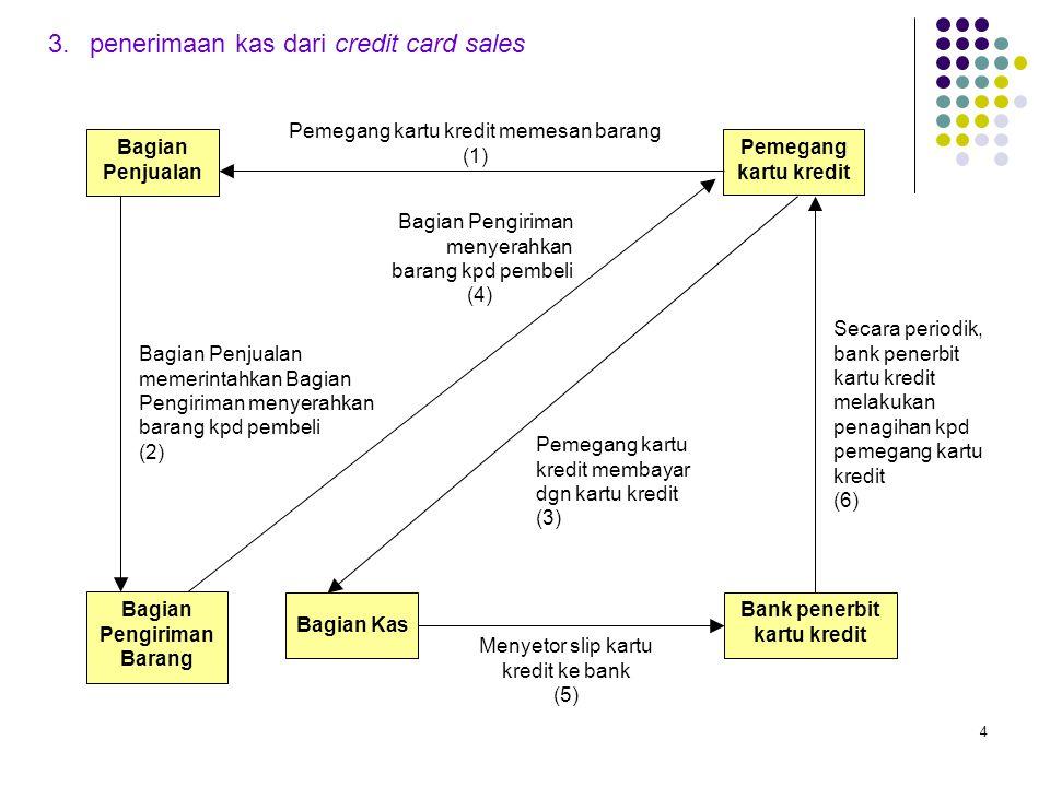 4 3.penerimaan kas dari credit card sales Pemegang kartu kredit Bagian Pengiriman Barang Bagian Kas Bank penerbit kartu kredit Pemegang kartu kredit m