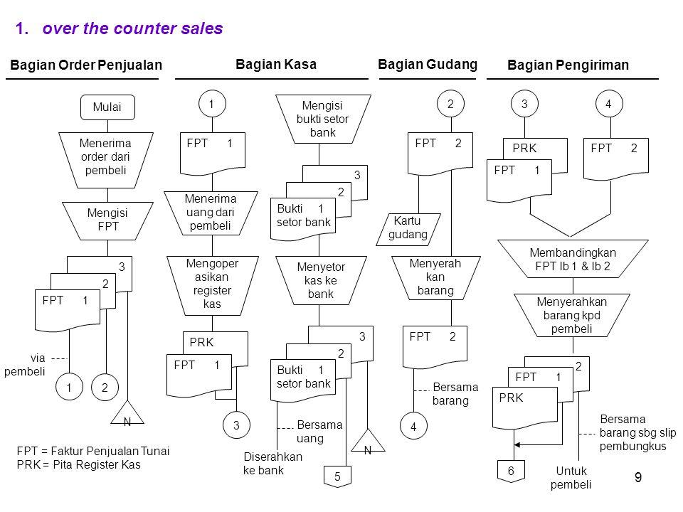 9 1.over the counter sales FPT = Faktur Penjualan Tunai PRK = Pita Register Kas 1 Bagian Order Penjualan Mulai Mengisi FPT N Menerima order dari pembe