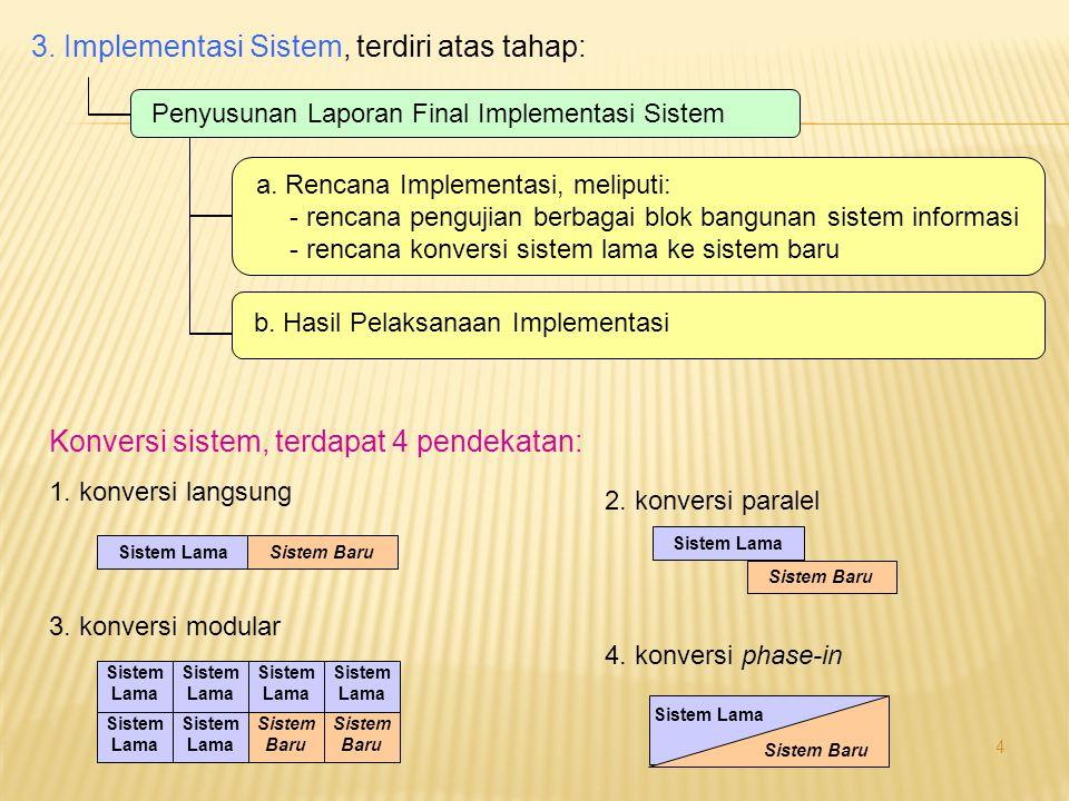 4 3. Implementasi Sistem, terdiri atas tahap: Penyusunan Laporan Final Implementasi Sistem a. Rencana Implementasi, meliputi: - rencana pengujian berb