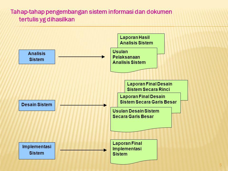 Tahap-tahap pengembangan sistem informasi dan dokumen tertulis yg dihasilkan 5 Analisis Sistem Desain Sistem Implementasi Sistem Laporan Hasil Analisi