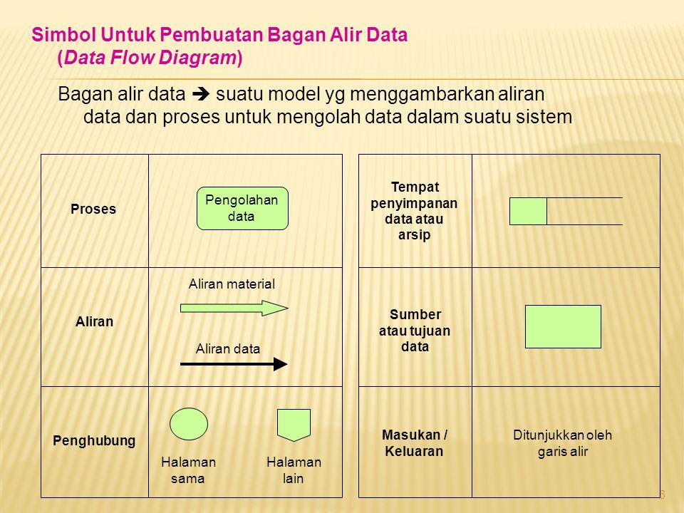 6 Simbol Untuk Pembuatan Bagan Alir Data (Data Flow Diagram) Bagan alir data  suatu model yg menggambarkan aliran data dan proses untuk mengolah data