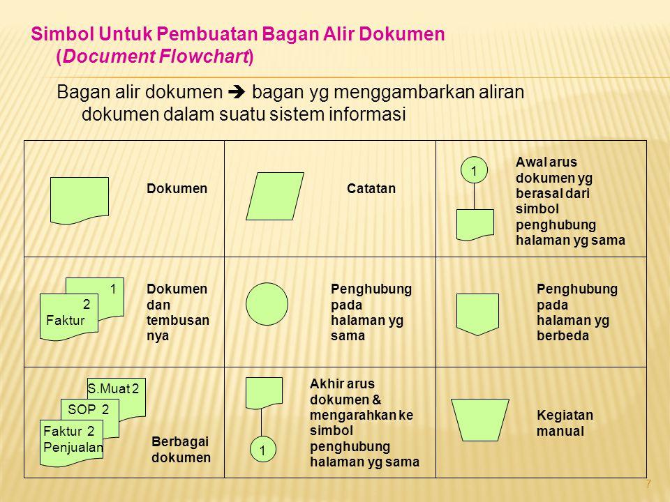 7 Simbol Untuk Pembuatan Bagan Alir Dokumen (Document Flowchart) Bagan alir dokumen  bagan yg menggambarkan aliran dokumen dalam suatu sistem informa