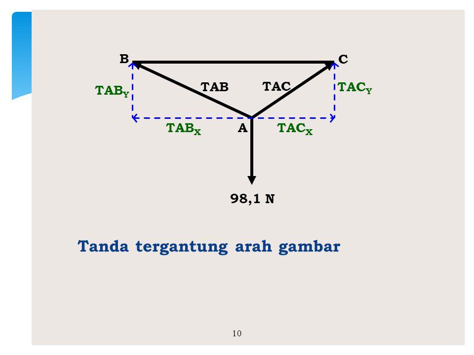 1.Hitung tegangan tali TAB dan TAC untuk sistem gaya concurent berikut ini: 9 Contoh Soal A 0,75 m 10 kg 2 m B 1,5 m C