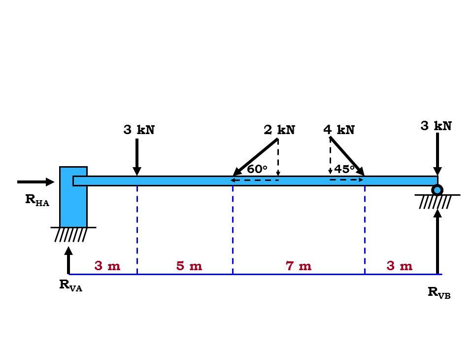 Dengan menetapkan momen pada titik A  M A = (F1 x 11.18) – (19600 x 10) = 11.18 F 1 – 196000 F 1 = 17 531 N  F y = 0 = – 19600 + (F 2 x cos  ) = –