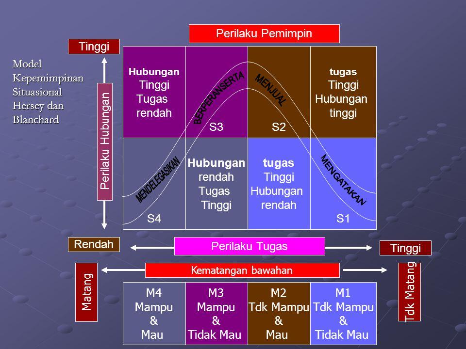 Hubungan Tinggi Tugas rendah tugas Tinggi Hubungan tinggi S4 tugas Tinggi Hubungan rendah Hubungan rendah Tugas Tinggi S1 S3S2 Perilaku Hubungan Peril