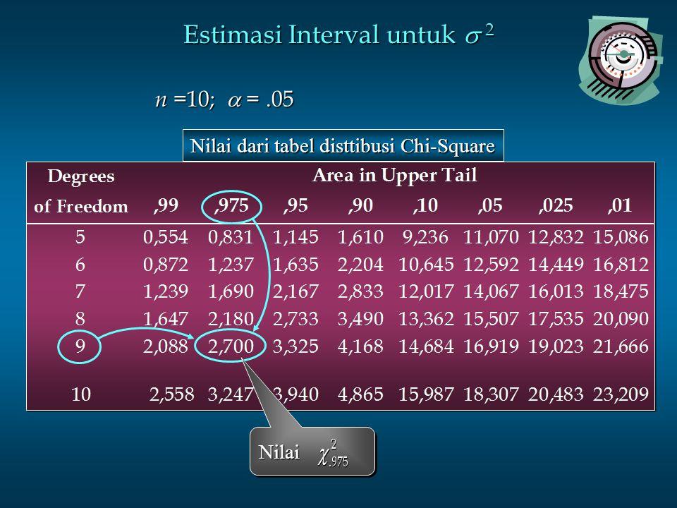 Estimasi Interval untuk  2 Nilai dari tabel disttibusi Chi-Square NilaiNilai n =10;  =.05 n =10;  =.05