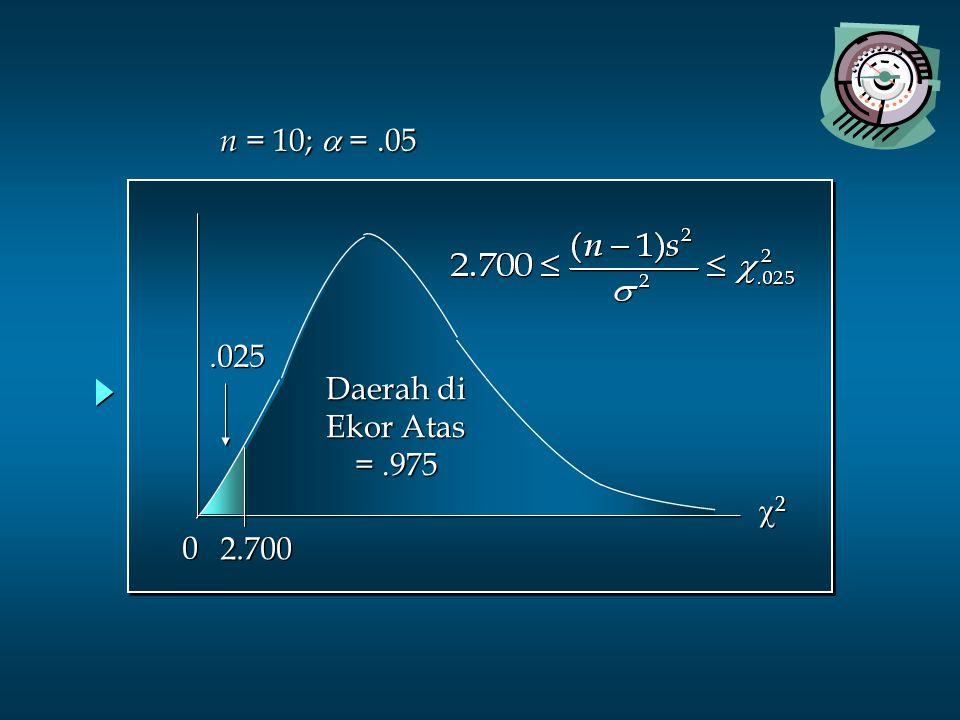 22 22 0 0.025 Daerah di Ekor Atas =.975 2.700 n = 10;  =.05 n = 10;  =.05