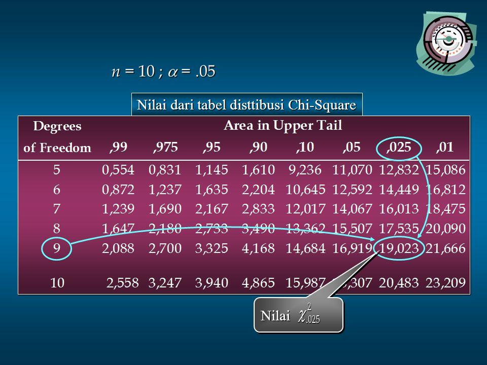 NilaiNilai Nilai dari tabel disttibusi Chi-Square