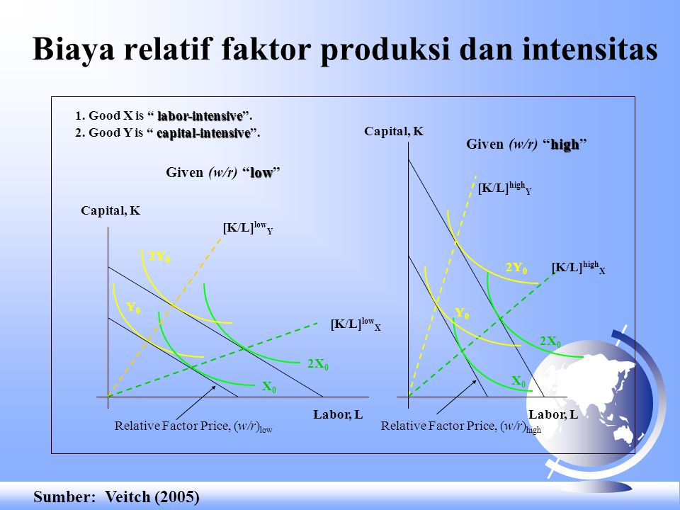 Model Hecksher-Ohlin F Dua negara, dua barang: barang X dan Y, dan dua faktor produksi: tenaga kerja (labor, L) dan modal (capital, K) (2 x 2 x 2 mode