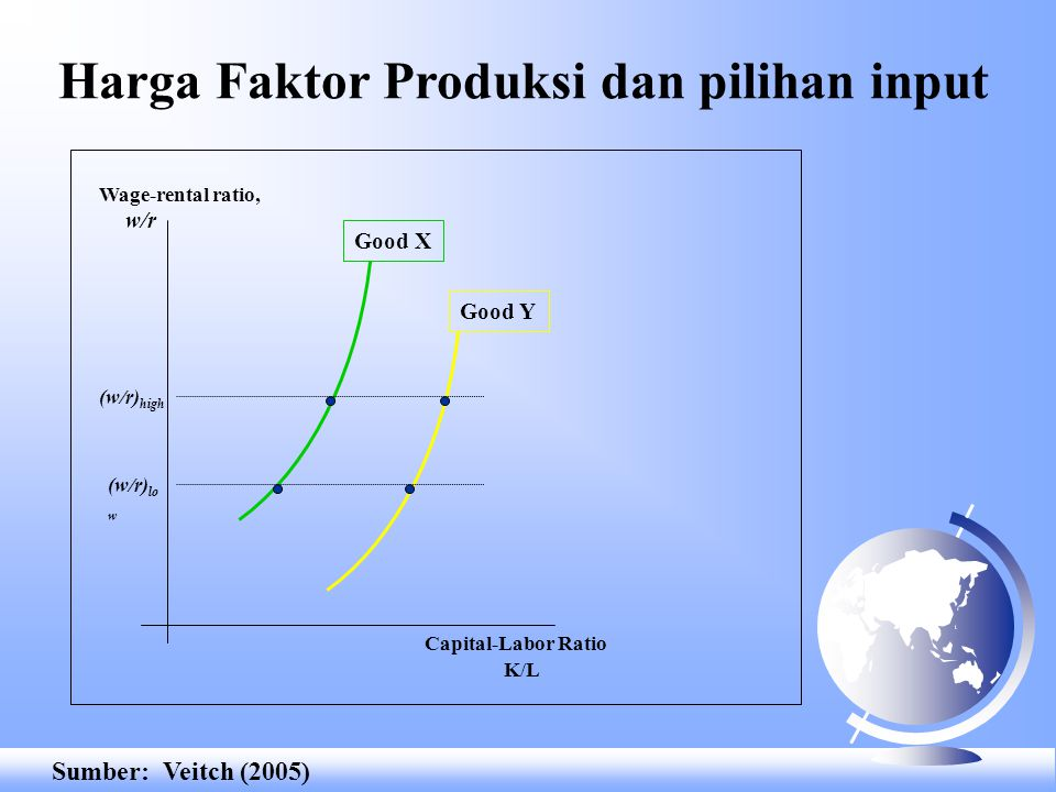 "Biaya relatif faktor produksi dan intensitas Relative Factor Price, (w/r) high low Given (w/r) ""low"" Labor, L Capital, K 2X 0 2Y 0 Y0Y0 X0X0 Relative"